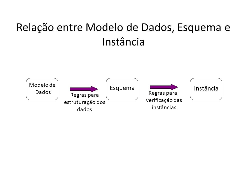 Relação entre Modelo de Dados, Esquema e Instância
