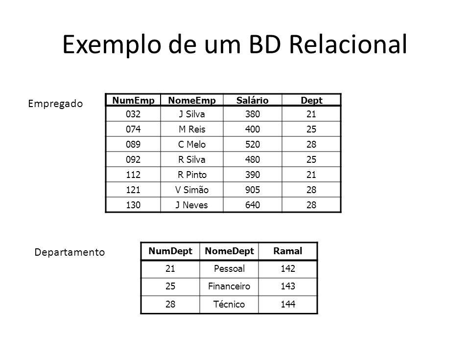 Exemplo de um BD Relacional