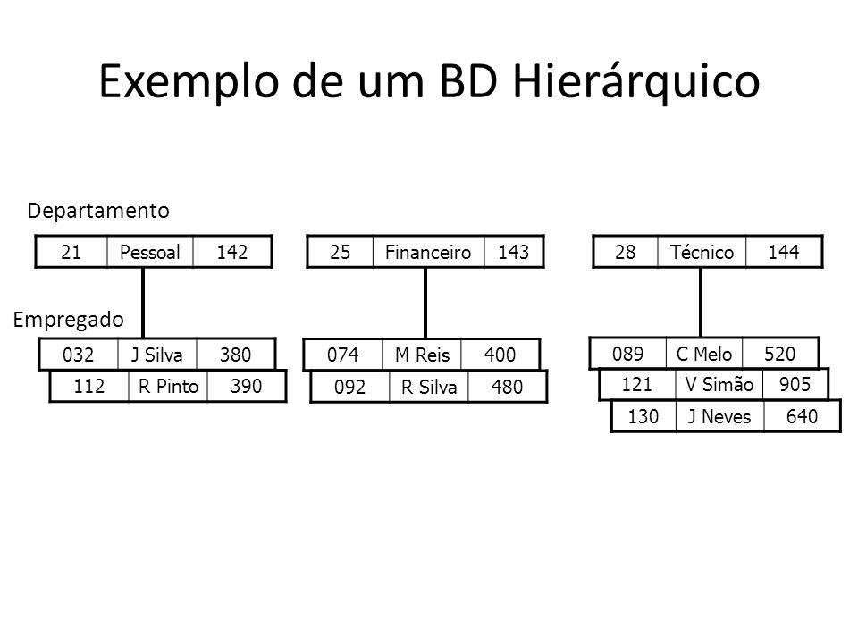 Exemplo de um BD Hierárquico
