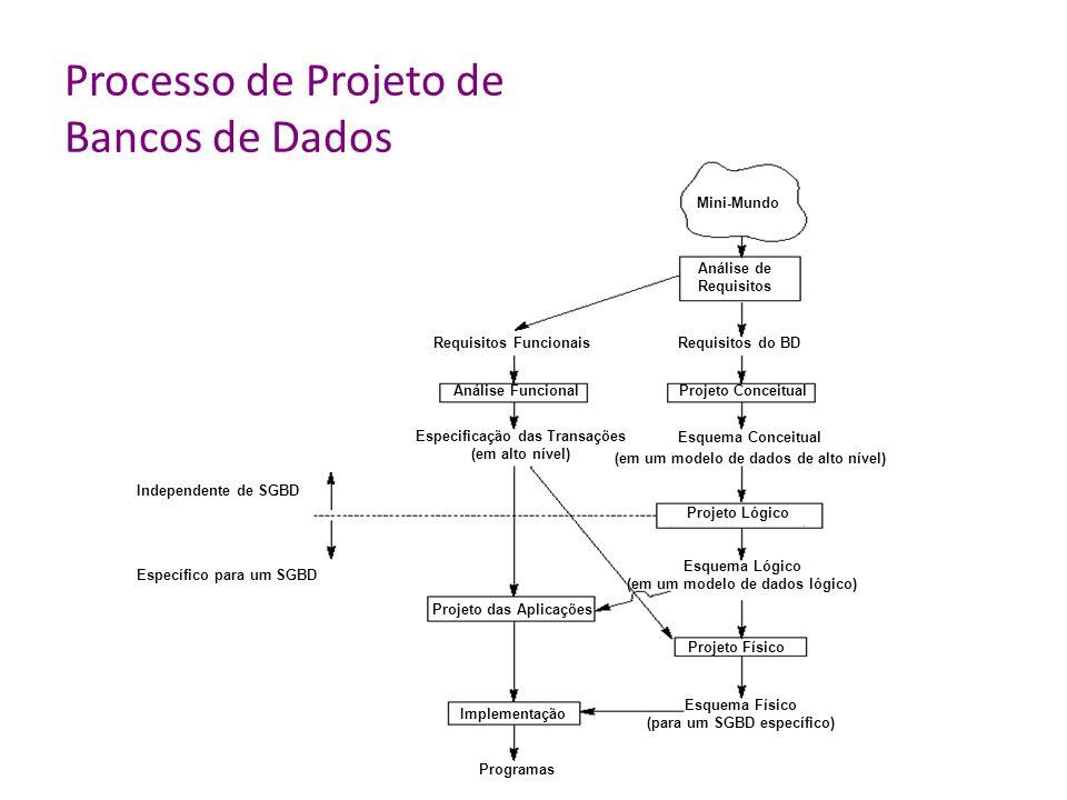 Processo de Projeto de Bancos de Dados Mini-Mundo Análise de