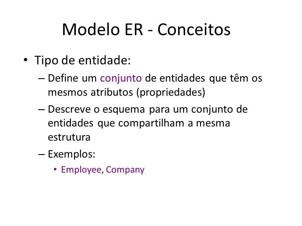 Modelo ER - Conceitos Tipo de entidade: