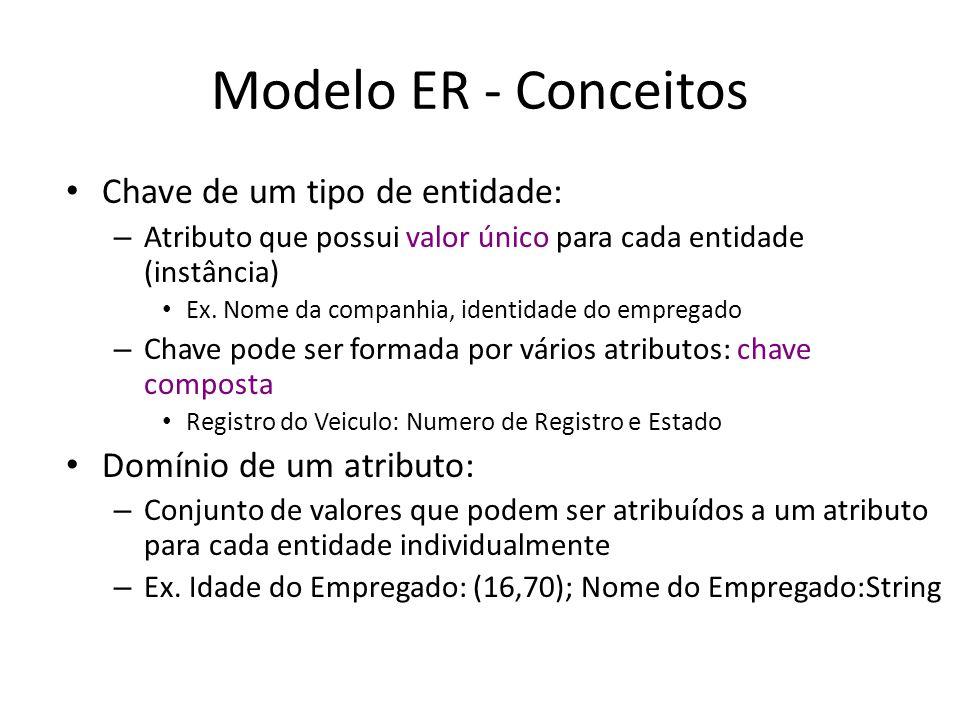 Modelo ER - Conceitos Chave de um tipo de entidade: