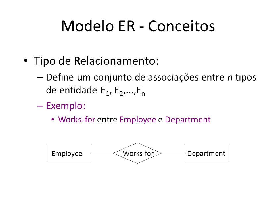 Modelo ER - Conceitos Tipo de Relacionamento: