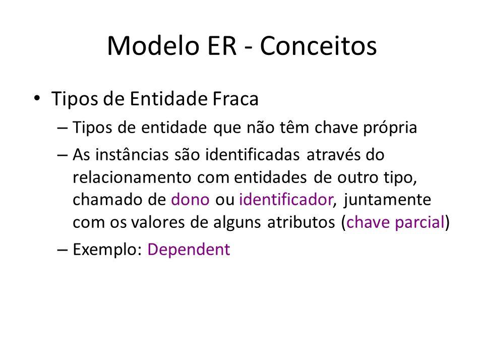 Modelo ER - Conceitos Tipos de Entidade Fraca