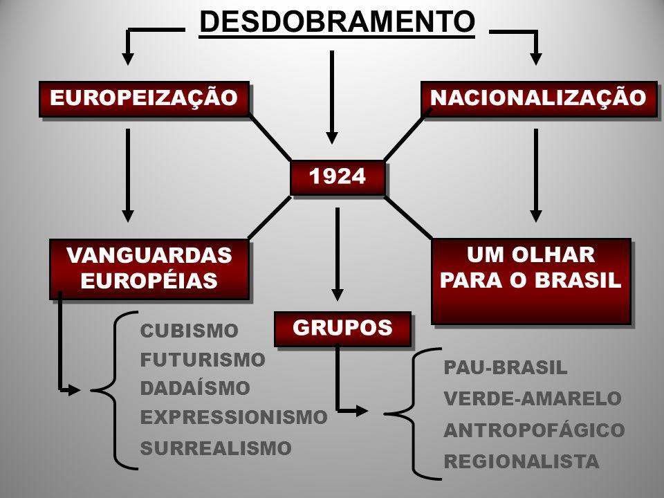 DESDOBRAMENTO EUROPEIZAÇÃO NACIONALIZAÇÃO 1924 VANGUARDAS EUROPÉIAS