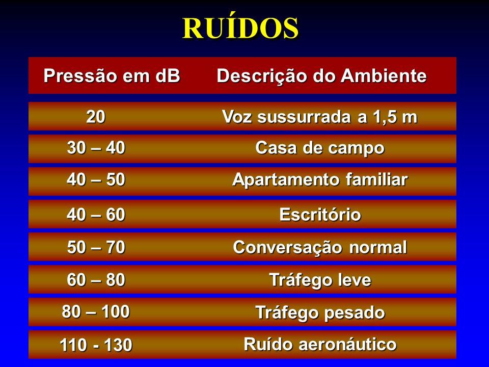 RUÍDOS Pressão em dB Descrição do Ambiente Ruído aeronáutico 110 - 130