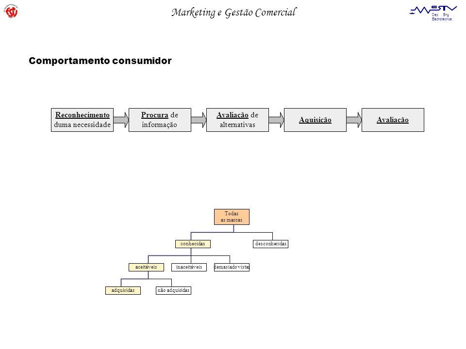 Comportamento consumidor