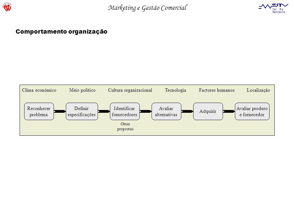 Comportamento organização