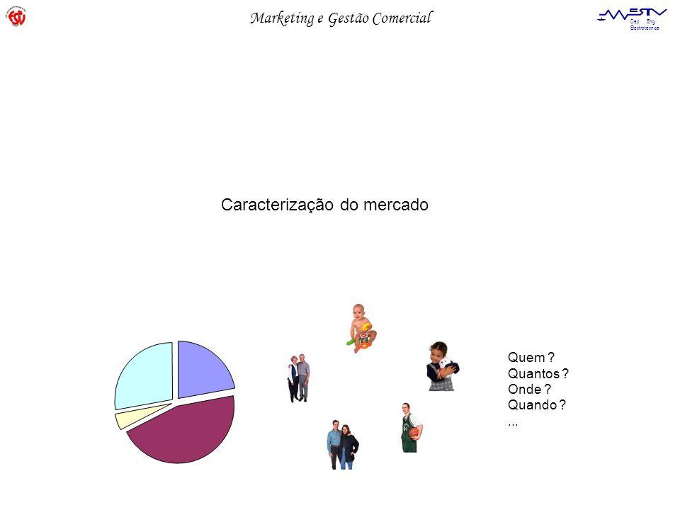 Caracterização do mercado