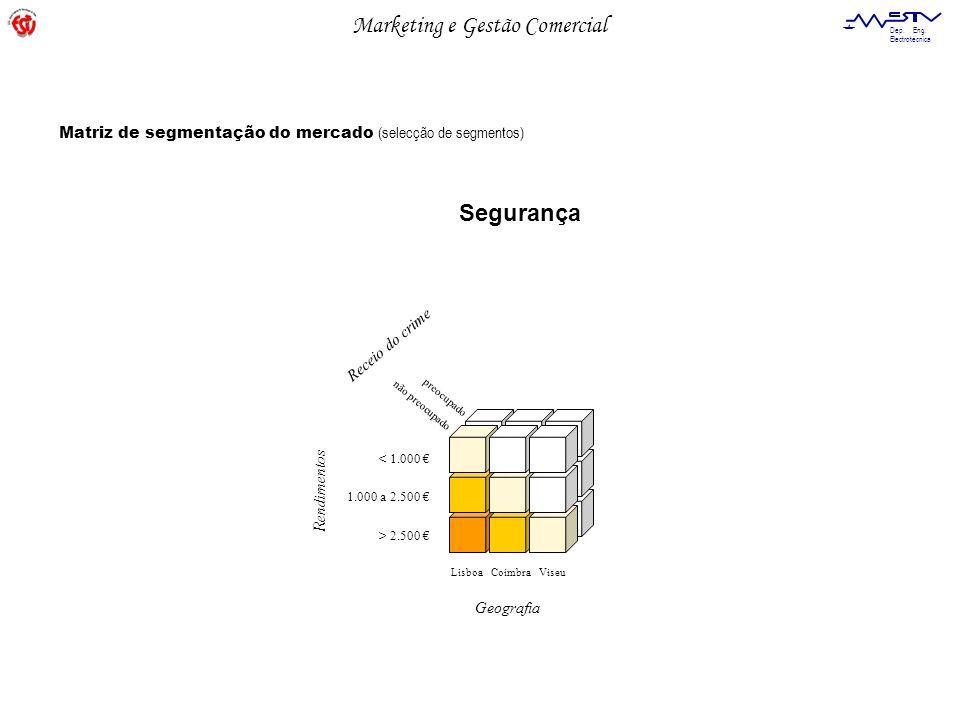Segurança Matriz de segmentação do mercado (selecção de segmentos)