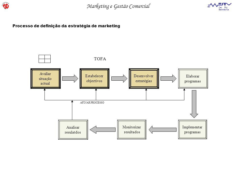 TOFA Processo de definição da estratégia de marketing Avaliar situação