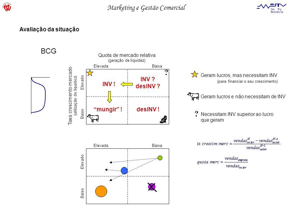 BCG Avaliação da situação INV desINV INV ! mungir !