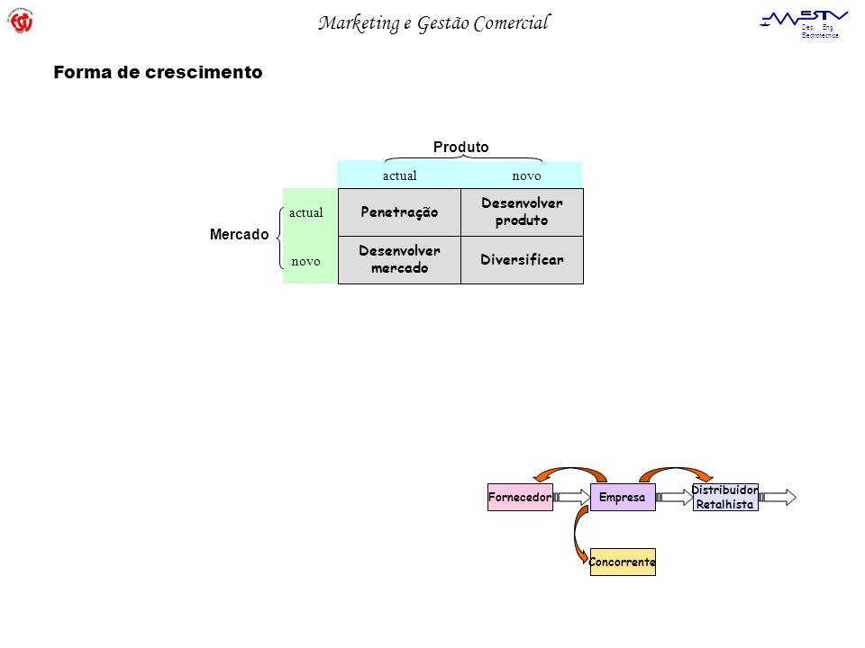 Forma de crescimento Produto actual novo Penetração Desenvolver