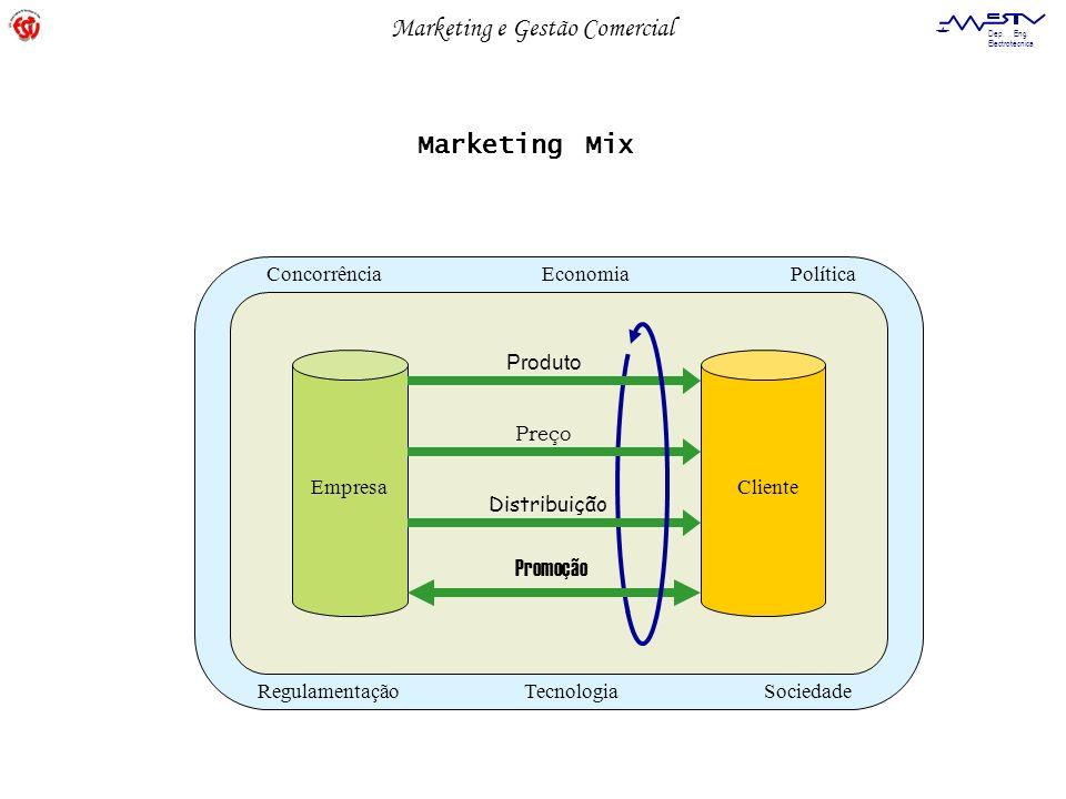 Marketing Mix Promoção Concorrência Economia Política Regulamentação