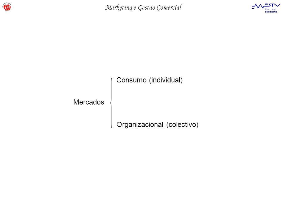 Consumo (individual) Mercados Organizacional (colectivo)