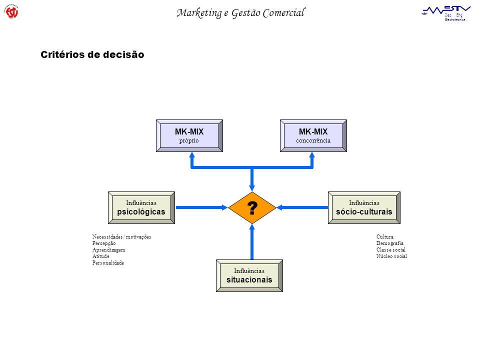Critérios de decisão MK-MIX MK-MIX psicológicas sócio-culturais