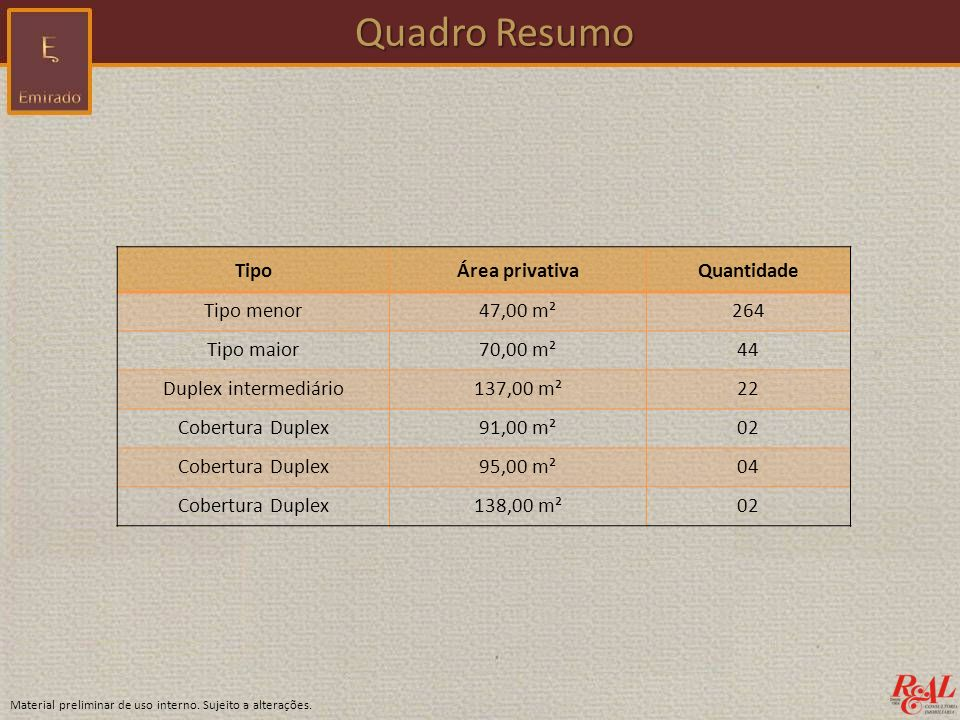 Quadro Resumo Tipo Área privativa Quantidade Tipo menor 47,00 m² 264