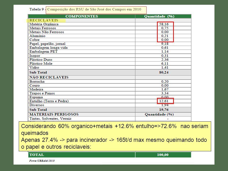 Considerando 60% organico+metais +12. 6% entulho=>72