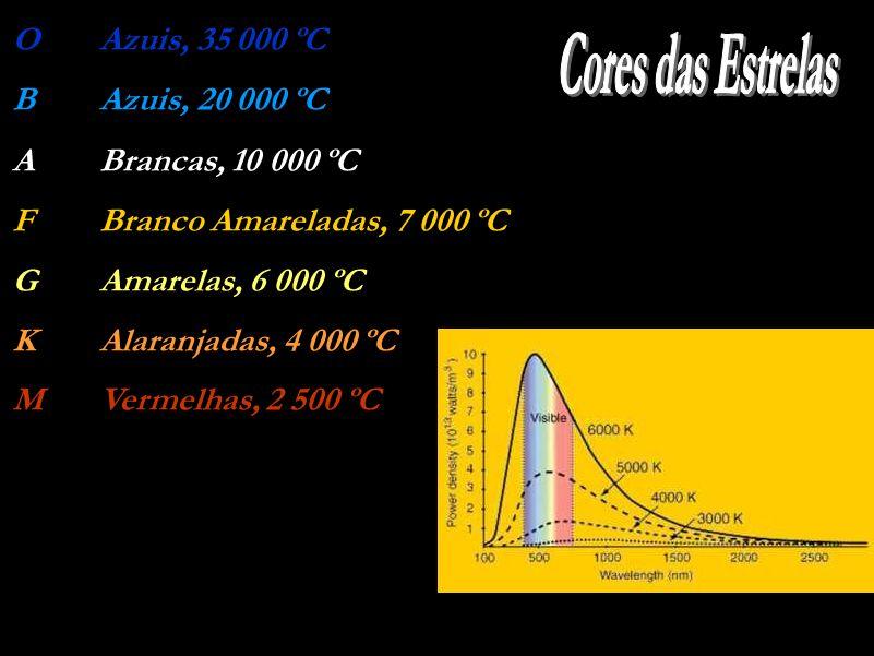 Cores das Estrelas O Azuis, 35 000 ºC B Azuis, 20 000 ºC