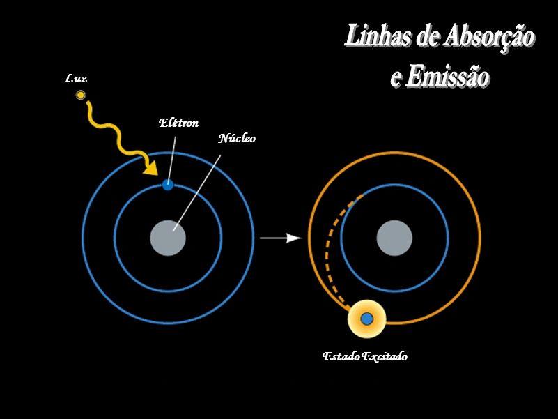 Linhas de Absorção e Emissão