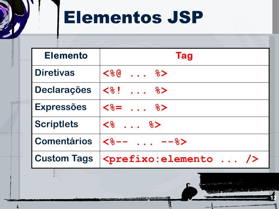 Elementos JSP <%@ ... %> <%! ... %> <%= ... %>
