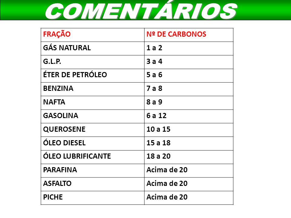 COMENTÁRIOS FRAÇÃO Nº DE CARBONOS GÁS NATURAL 1 a 2 G.L.P. 3 a 4