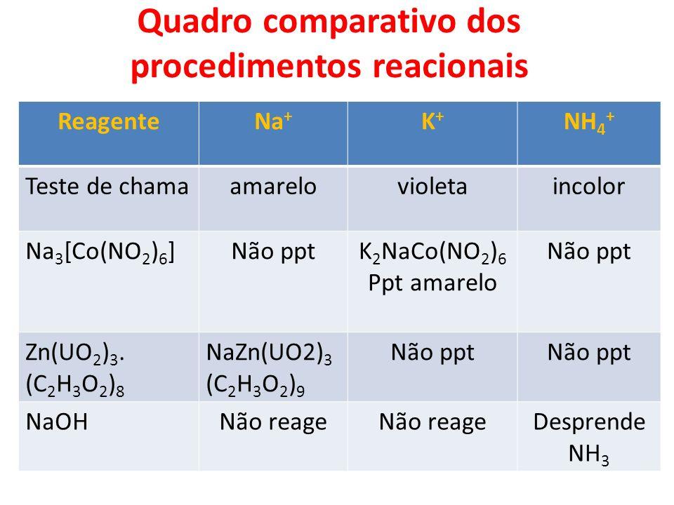 Quadro comparativo dos procedimentos reacionais