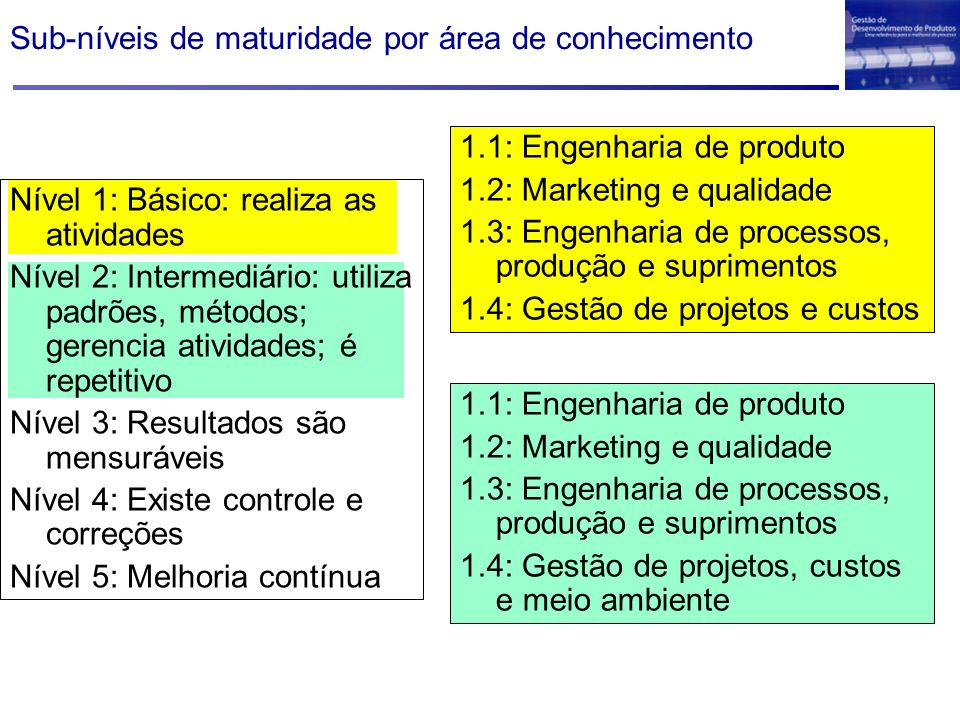 Sub-níveis de maturidade por área de conhecimento
