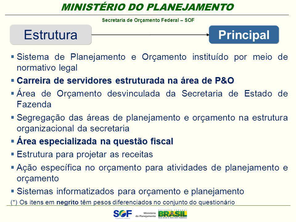 Estrutura Principal. Sistema de Planejamento e Orçamento instituído por meio de normativo legal. Carreira de servidores estruturada na área de P&O.