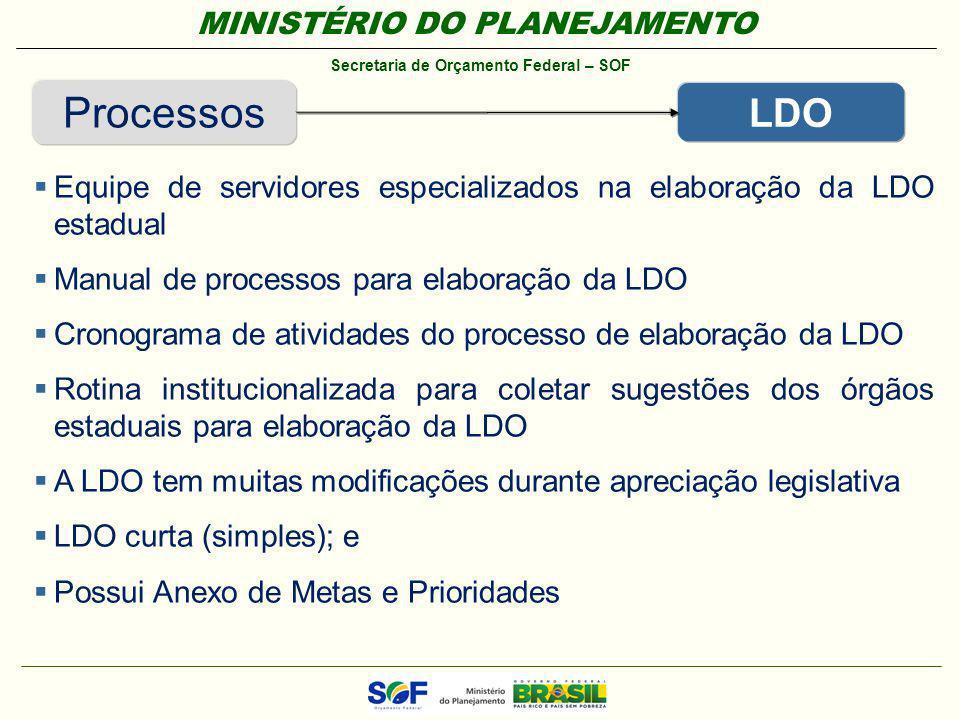 Processos LDO. Equipe de servidores especializados na elaboração da LDO estadual. Manual de processos para elaboração da LDO.
