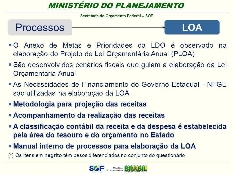 Processos LOA. O Anexo de Metas e Prioridades da LDO é observado na elaboração do Projeto de Lei Orçamentária Anual (PLOA)