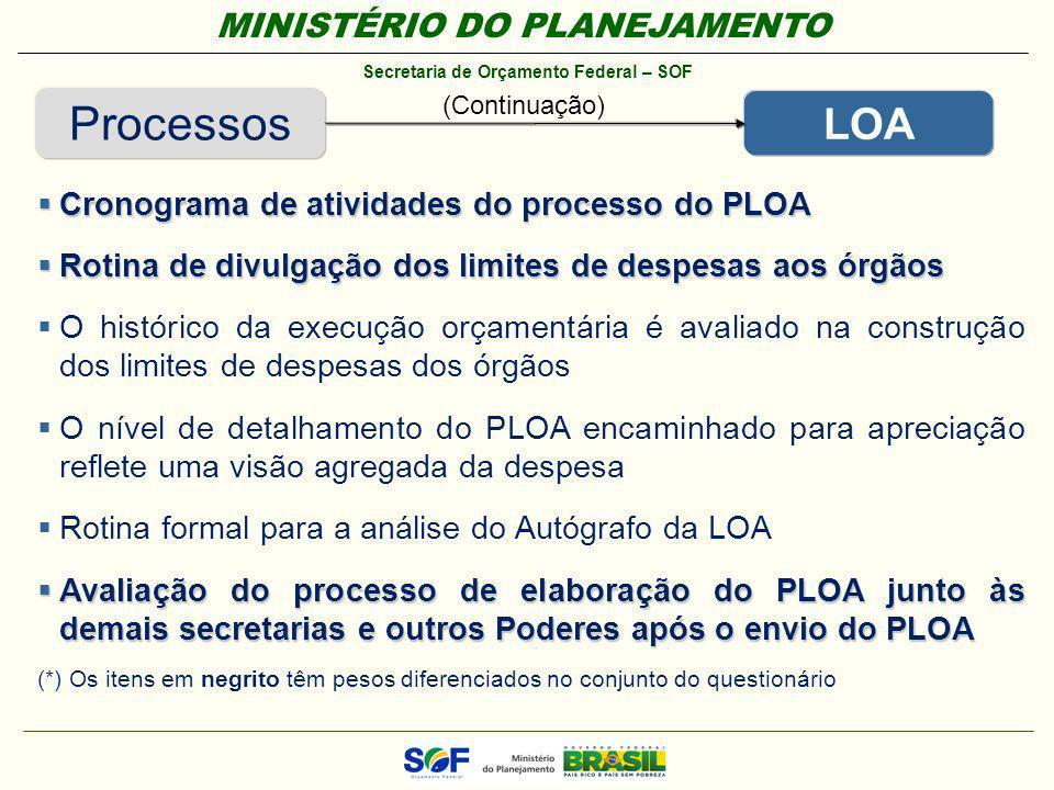 Processos LOA Cronograma de atividades do processo do PLOA