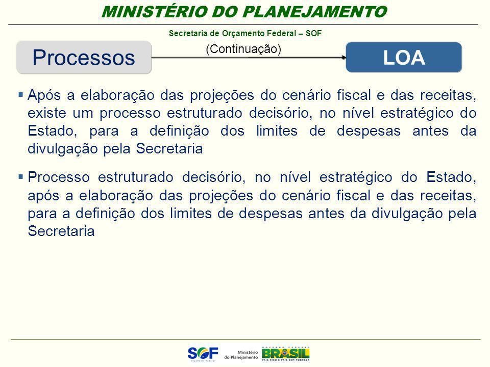Processos (Continuação) LOA.