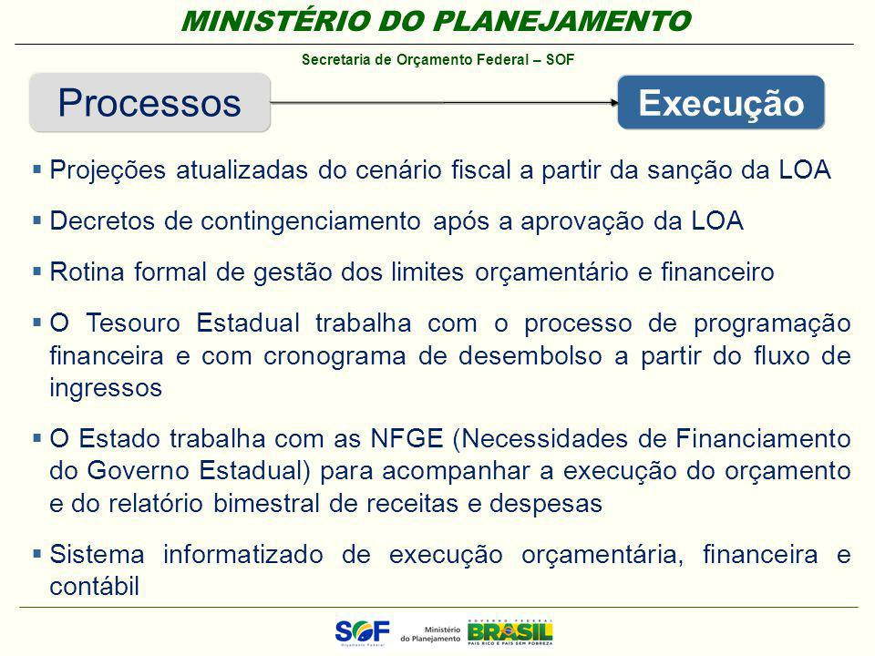 Processos Execução. Projeções atualizadas do cenário fiscal a partir da sanção da LOA. Decretos de contingenciamento após a aprovação da LOA.