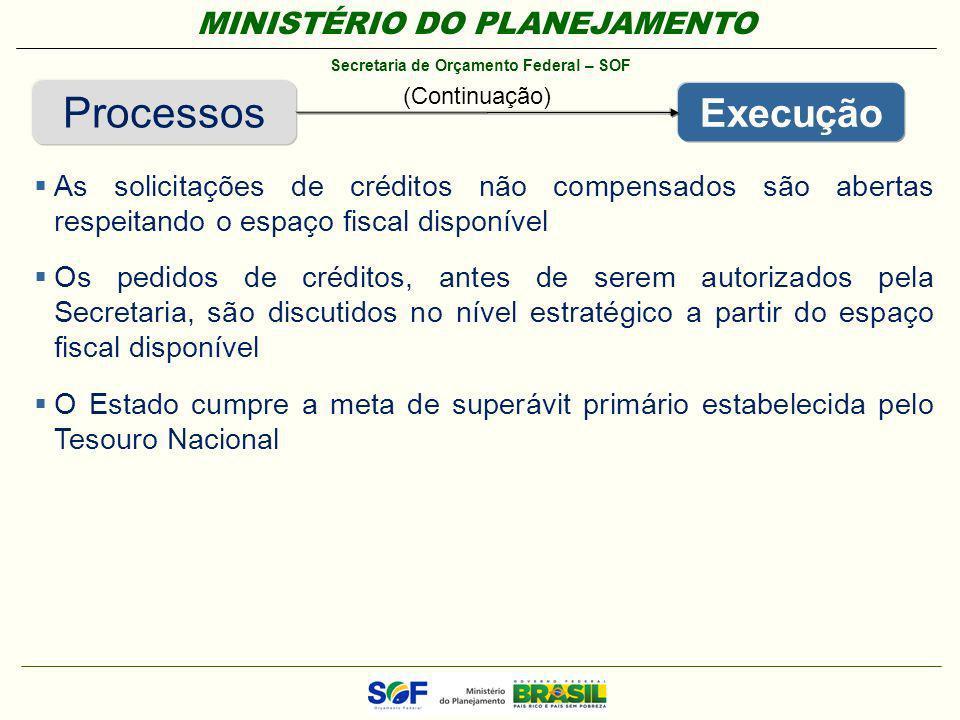 Processos (Continuação) Execução. As solicitações de créditos não compensados são abertas respeitando o espaço fiscal disponível.
