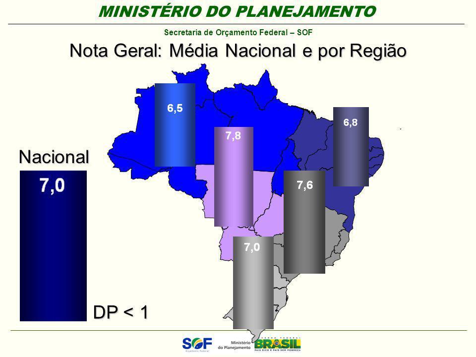 Nota Geral: Média Nacional e por Região