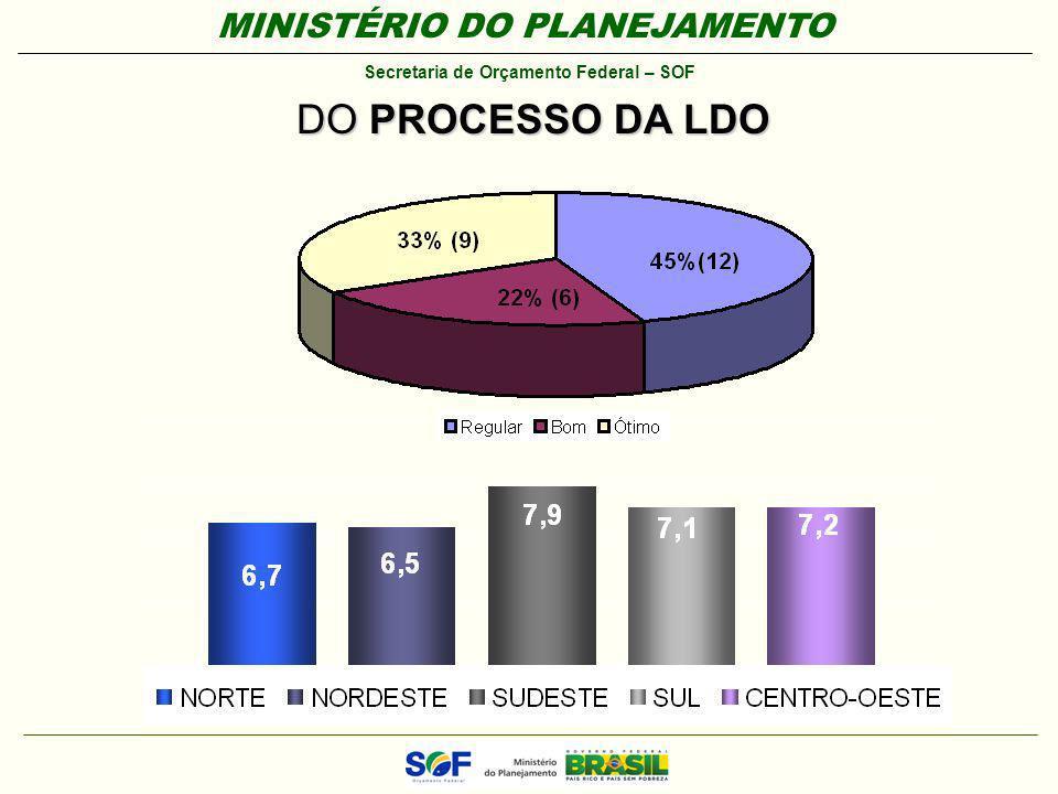 DO PROCESSO DA LDO