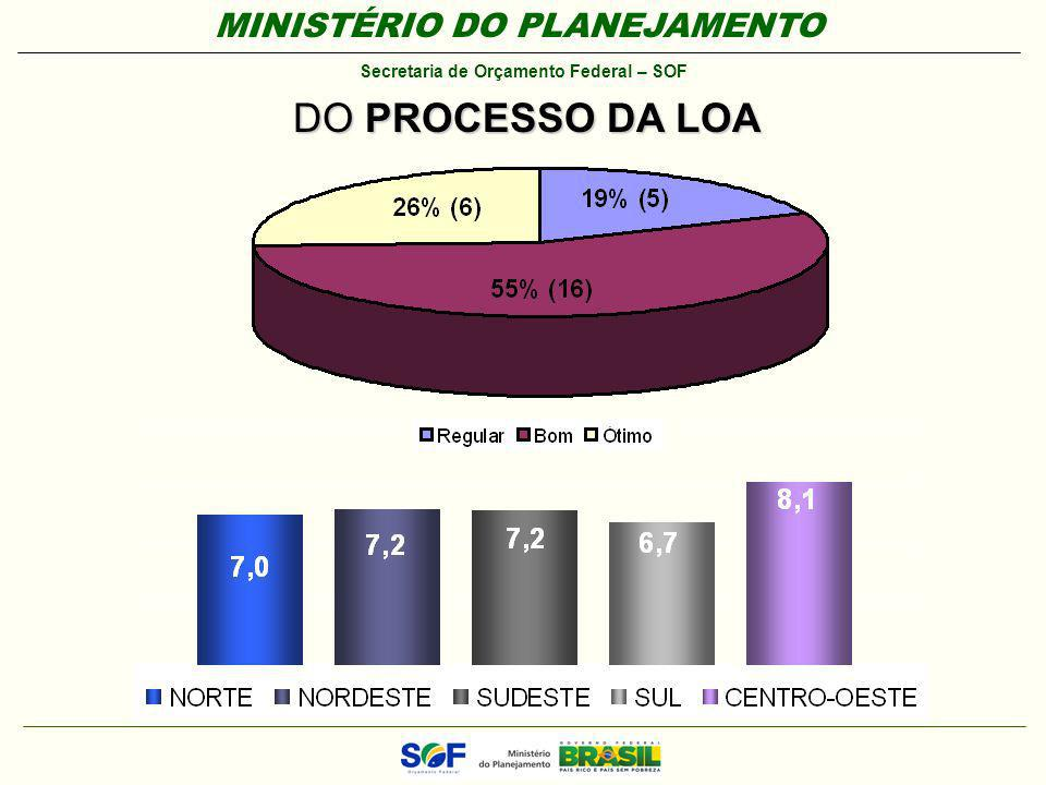 DO PROCESSO DA LOA