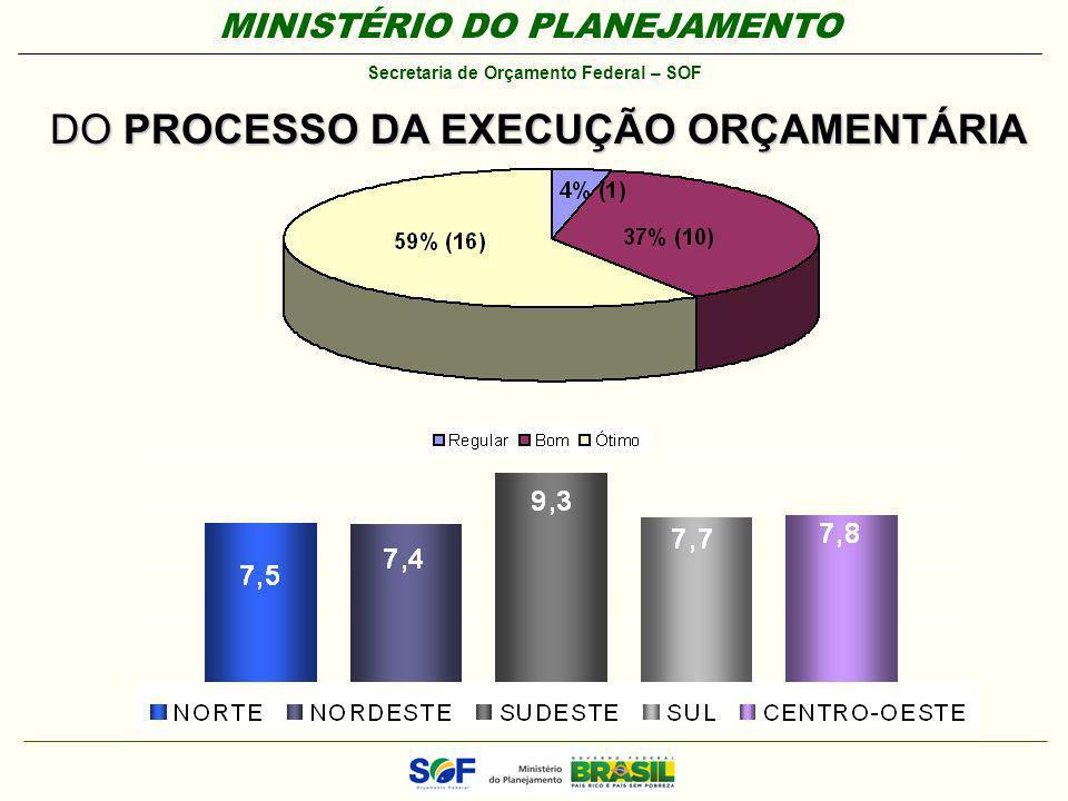 DO PROCESSO DA EXECUÇÃO ORÇAMENTÁRIA