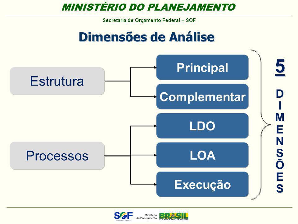 5 Estrutura Processos Dimensões de Análise Principal Complementar LDO