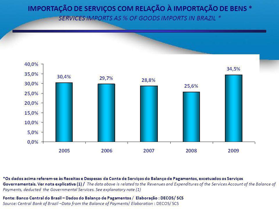 IMPORTAÇÃO DE SERVIÇOS COM RELAÇÃO À IMPORTAÇÃO DE BENS *