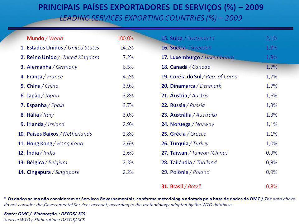 PRINCIPAIS PAÍSES EXPORTADORES DE SERVIÇOS (%) – 2009