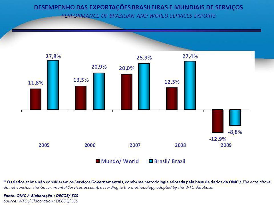 DESEMPENHO DAS EXPORTAÇÕES BRASILEIRAS E MUNDIAIS DE SERVIÇOS
