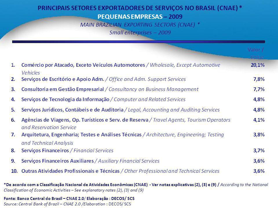 PRINCIPAIS SETORES EXPORTADORES DE SERVIÇOS NO BRASIL (CNAE) *