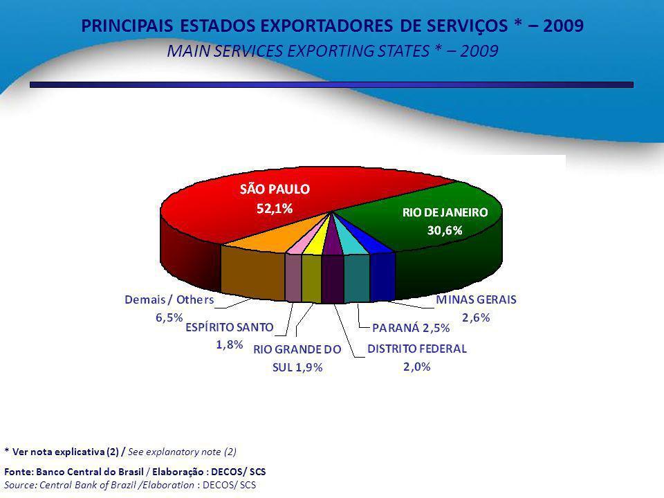 PRINCIPAIS ESTADOS EXPORTADORES DE SERVIÇOS * – 2009
