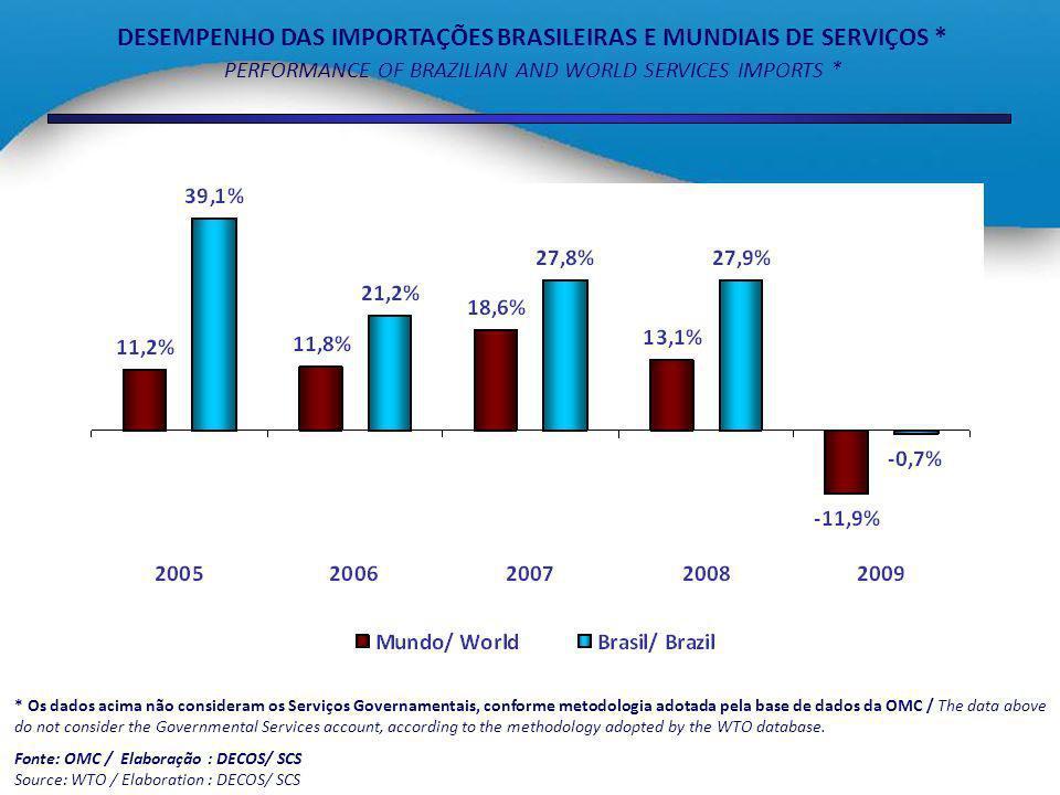 DESEMPENHO DAS IMPORTAÇÕES BRASILEIRAS E MUNDIAIS DE SERVIÇOS *