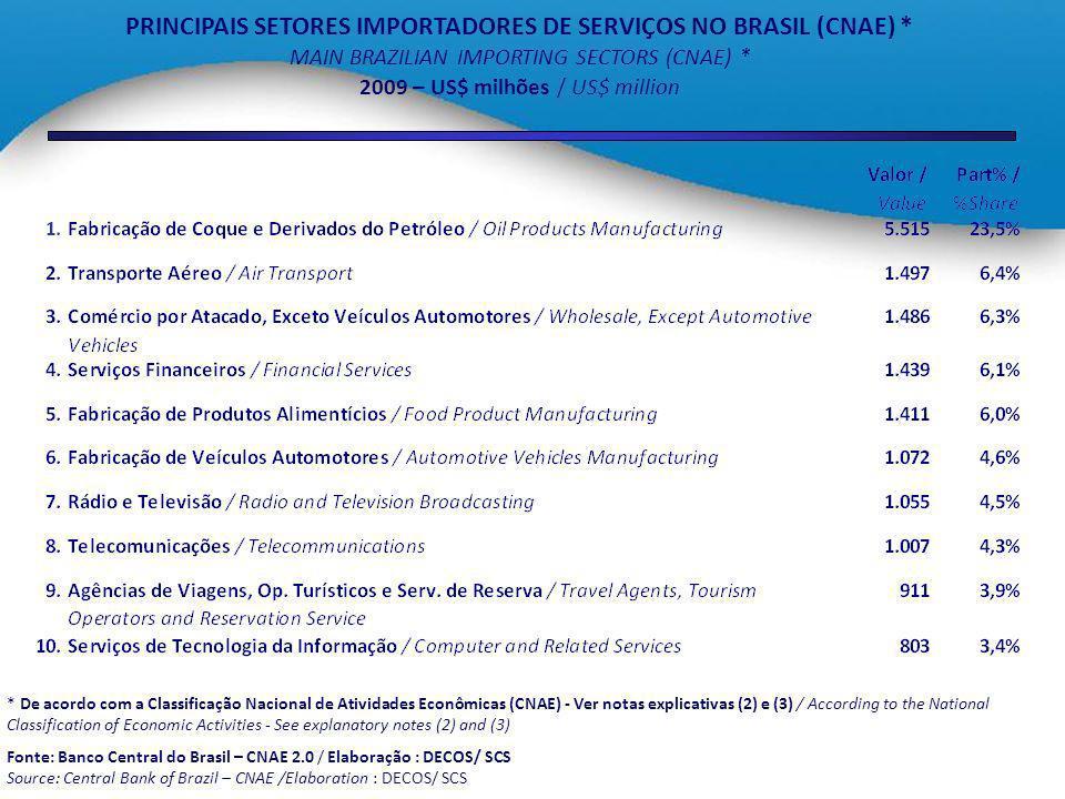 PRINCIPAIS SETORES IMPORTADORES DE SERVIÇOS NO BRASIL (CNAE) *