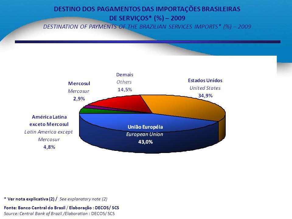 DESTINO DOS PAGAMENTOS DAS IMPORTAÇÕES BRASILEIRAS