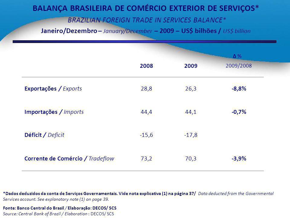 BALANÇA BRASILEIRA DE COMÉRCIO EXTERIOR DE SERVIÇOS*