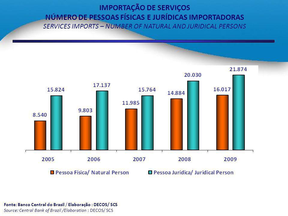 IMPORTAÇÃO DE SERVIÇOS NÚMERO DE PESSOAS FÍSICAS E JURÍDICAS IMPORTADORAS SERVICES IMPORTS – NUMBER OF NATURAL AND JURIDICAL PERSONS